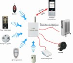 Установка GSM-сигнализаций